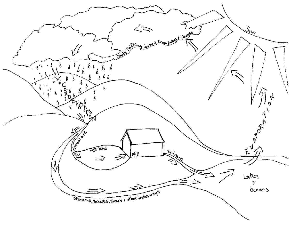 1679822 on Water Cycle Coloring Page