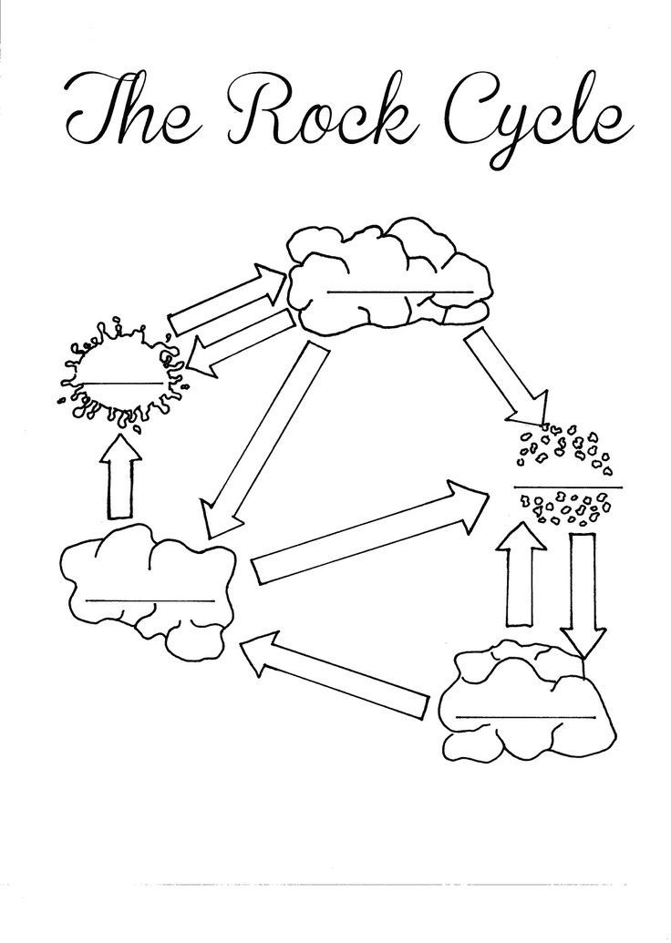 Rocks and minerals coloring pages coloring home for Rock cycle coloring page