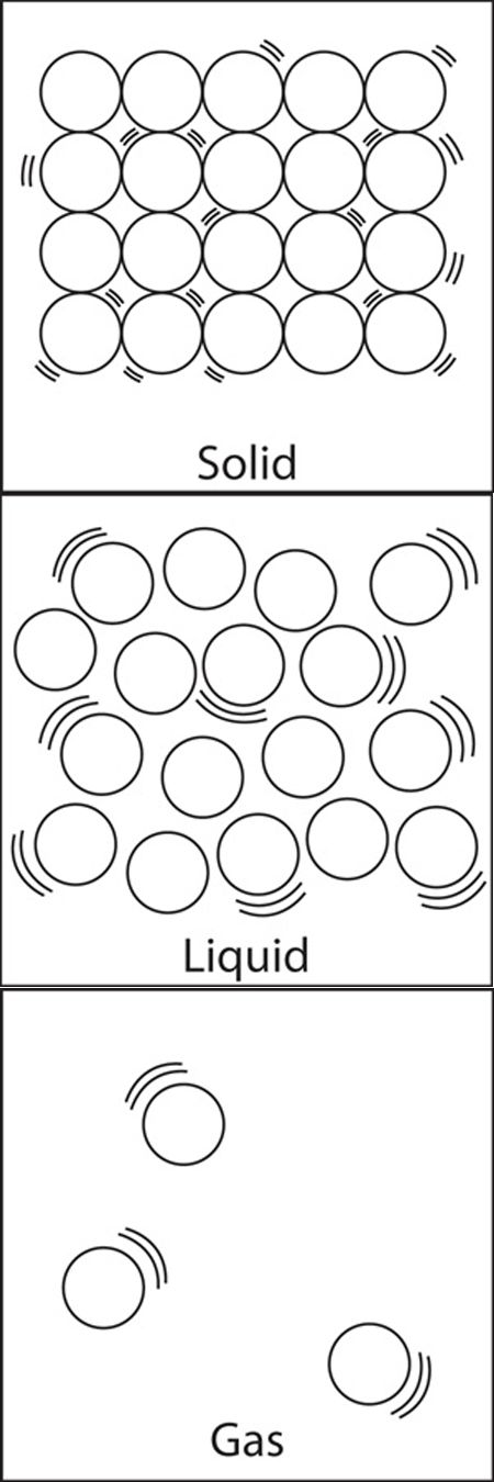 Science Worksheets Solid Liquid Gas For Kindergarten Coloring Pages
